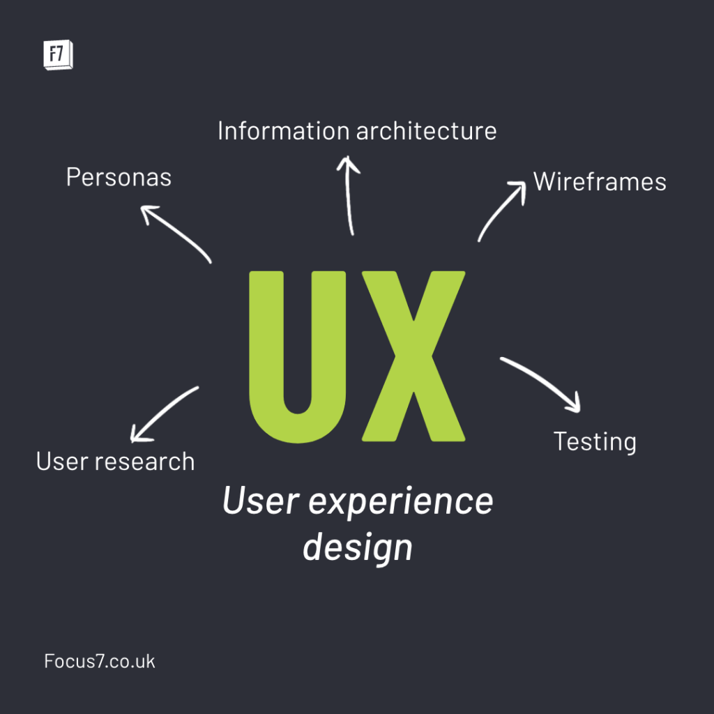 Examples of UX design including: Personas, Information architecture, wireframes, testing, user research