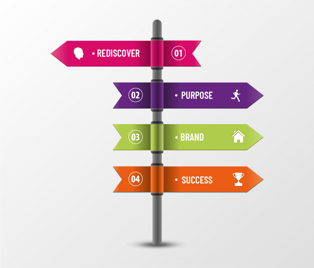 A colourful sign post pointing to rediscover, purpose, brand and success.